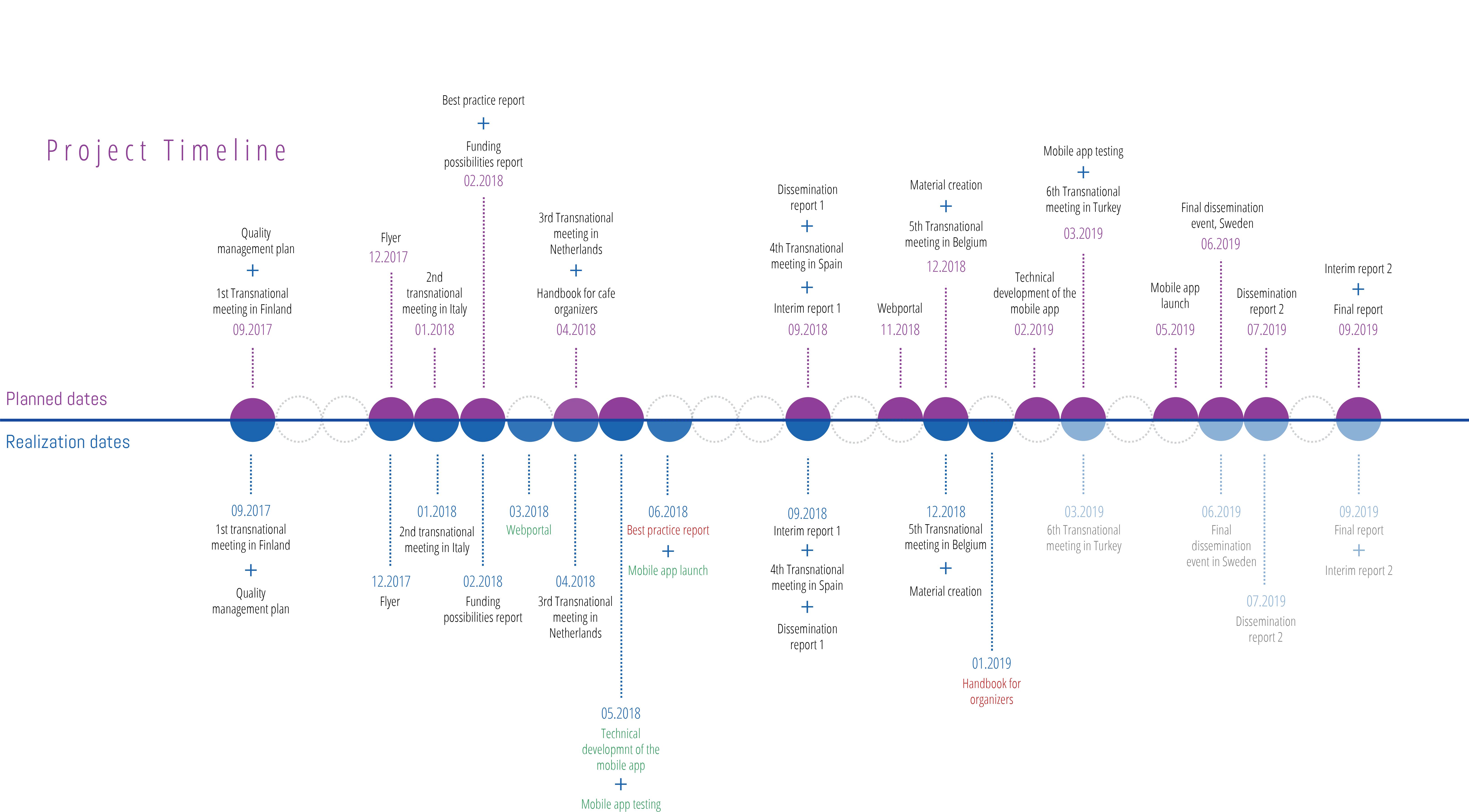 ml_timeline-full-version